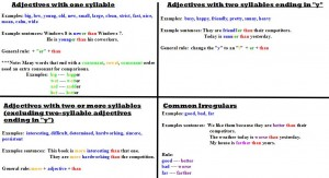 Adjective Rules